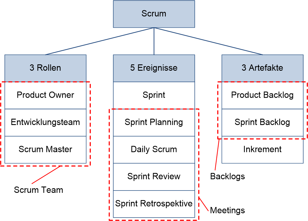 peco-agile-scrum-basiselemente-xl